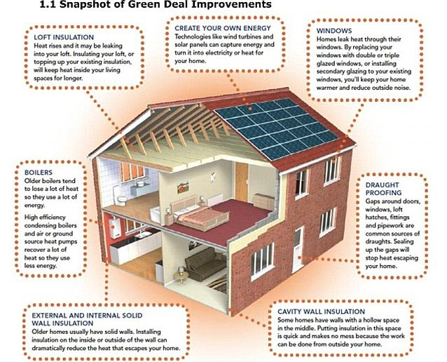 Energy efficiency measures that could add 16% to your home's value